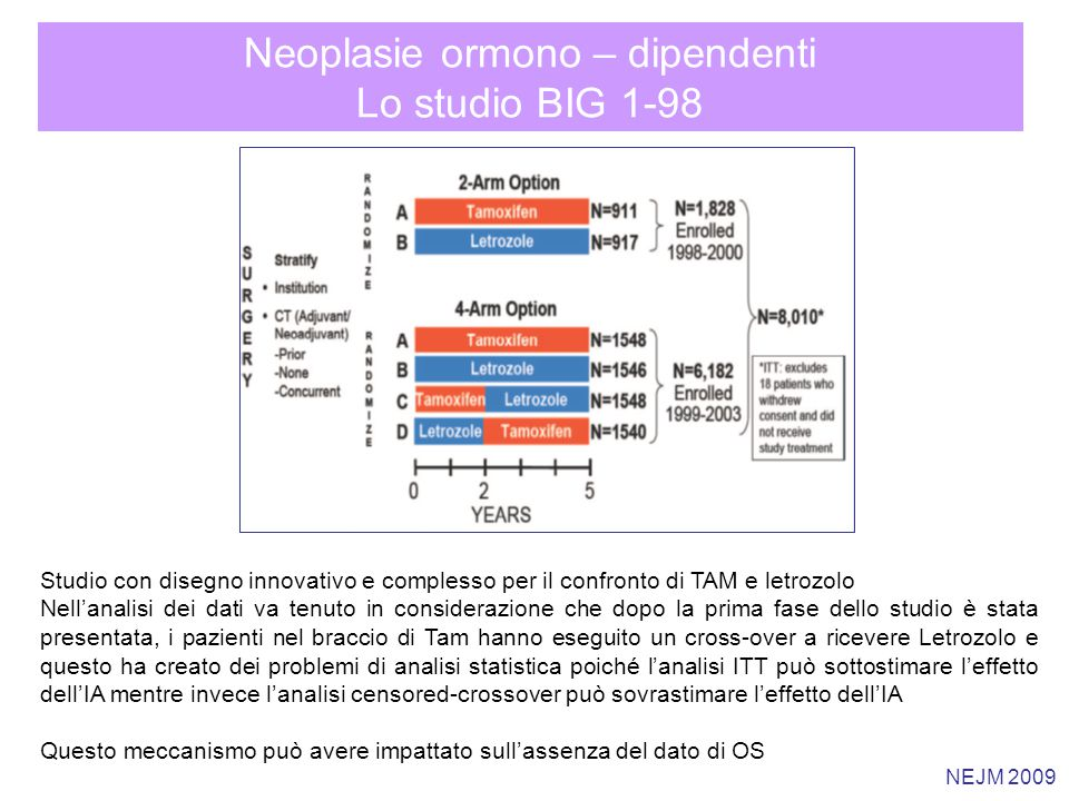 Neoplasie ormono – dipendenti Lo studio BIG 1-98