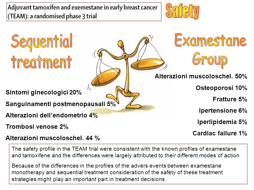 Safety Sequential treatment Examestane Group