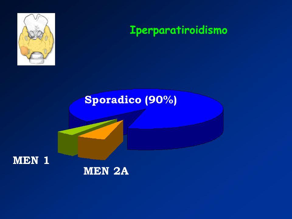Iperparatiroidismo Sporadico (90%) MEN 1 MEN 2A