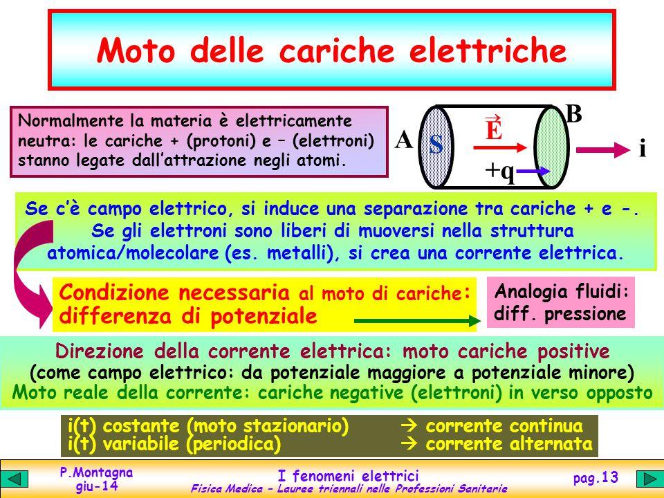 Moto delle cariche elettriche