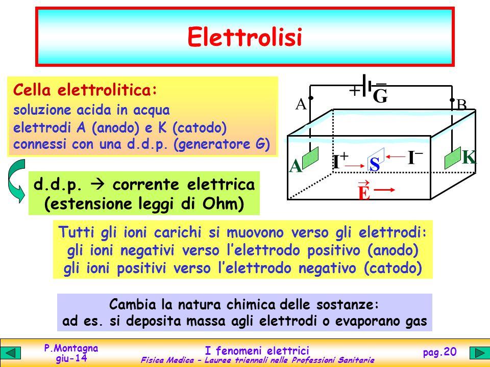 Elettrolisi – + G I– K I+ A S E B Cella elettrolitica: