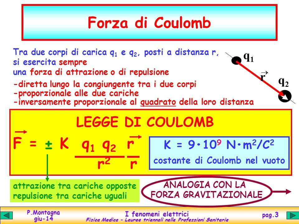 costante di Coulomb nel vuoto