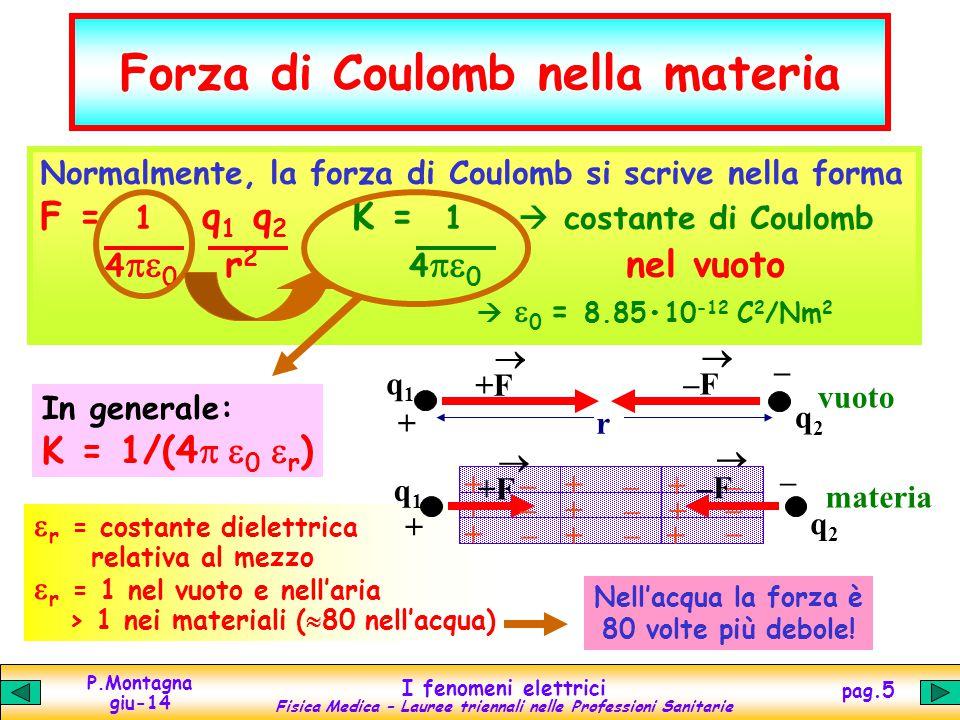 Forza di Coulomb nella materia