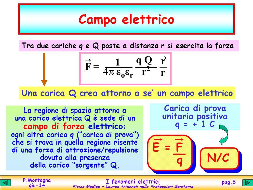 Campo elettrico E = F q N/C F = 1 4p eoer q Q r2 r