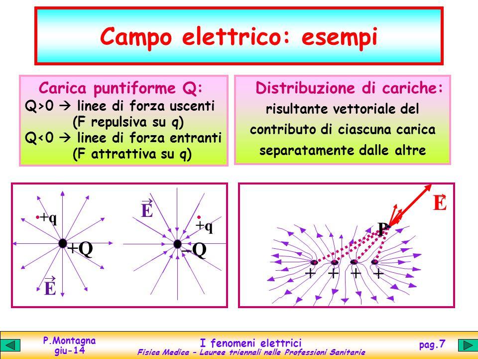 Campo elettrico: esempi