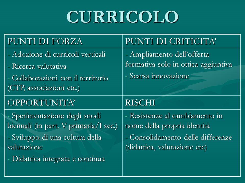 CURRICOLO PUNTI DI FORZA PUNTI DI CRITICITA' OPPORTUNITA' RISCHI
