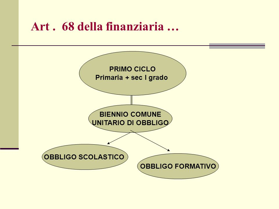 Art . 68 della finanziaria …