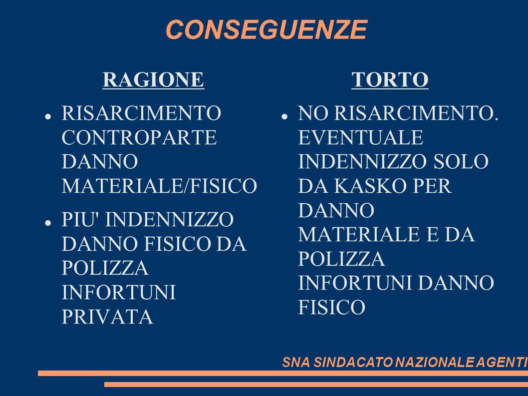 CONSEGUENZE RAGIONE RISARCIMENTO CONTROPARTE DANNO MATERIALE/FISICO