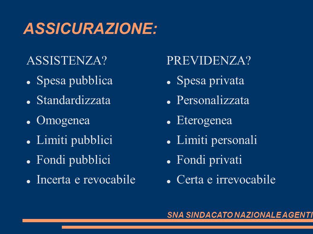 ASSICURAZIONE: ASSISTENZA Spesa pubblica Standardizzata Omogenea