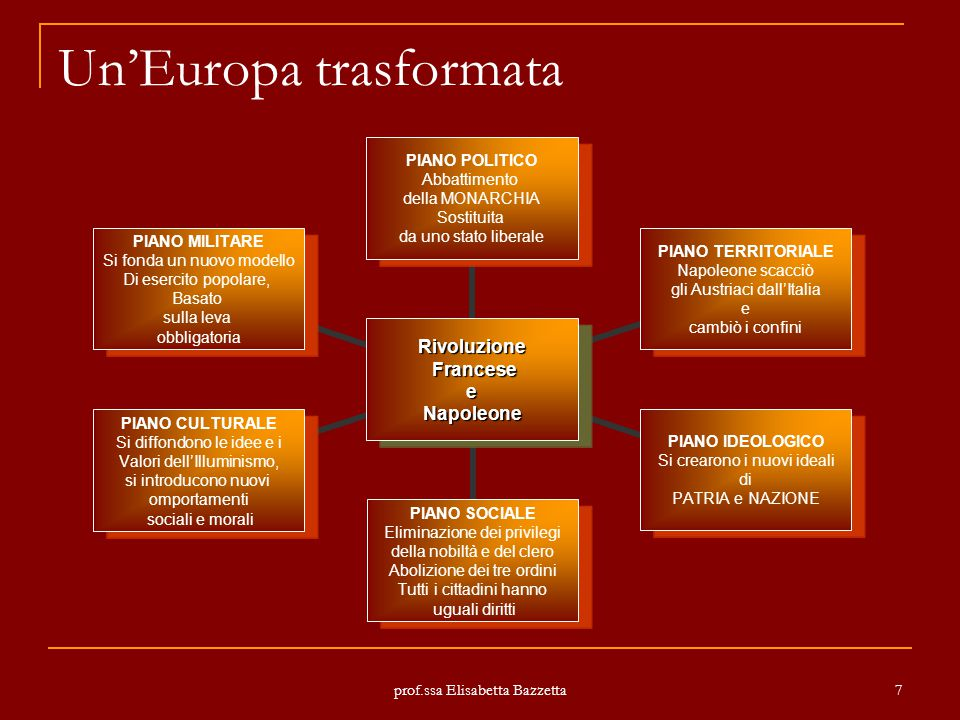 Un'Europa trasformata