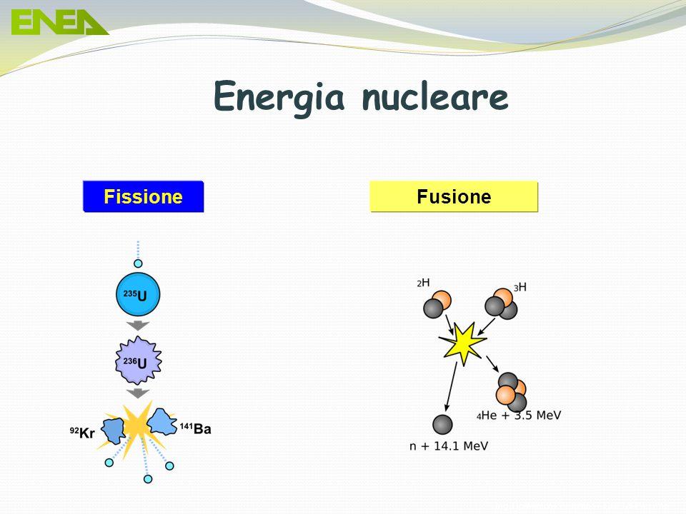 Energia nucleare Fissione Fusione