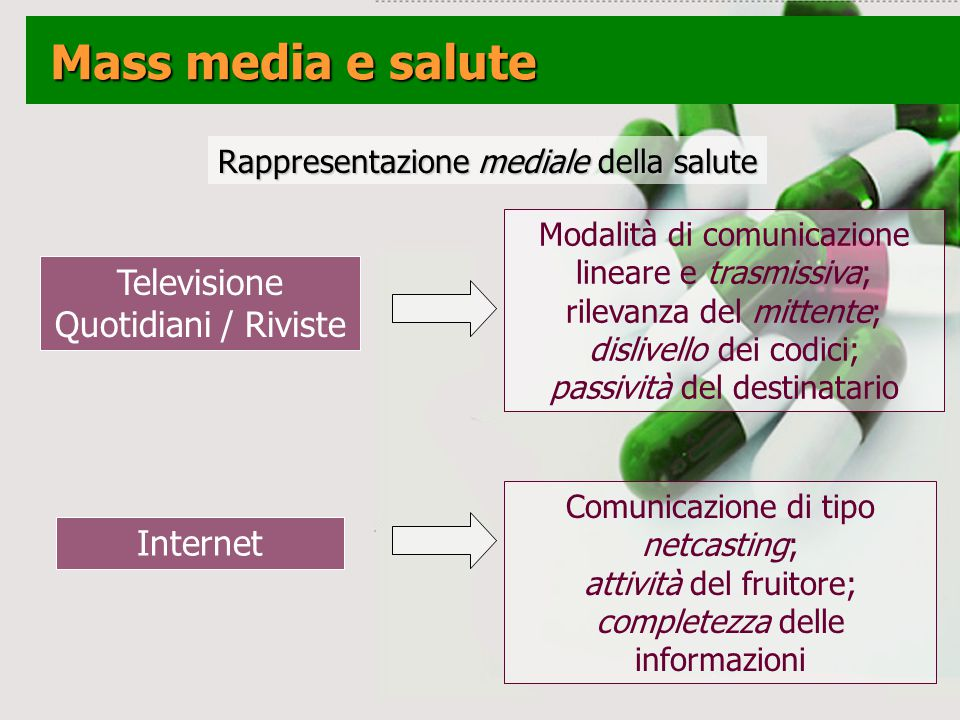 Mass media e salute Televisione Quotidiani / Riviste Internet