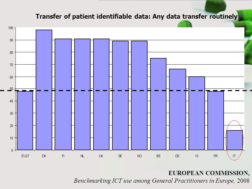 Transfer of patient identifiable data: Any data transfer routinely