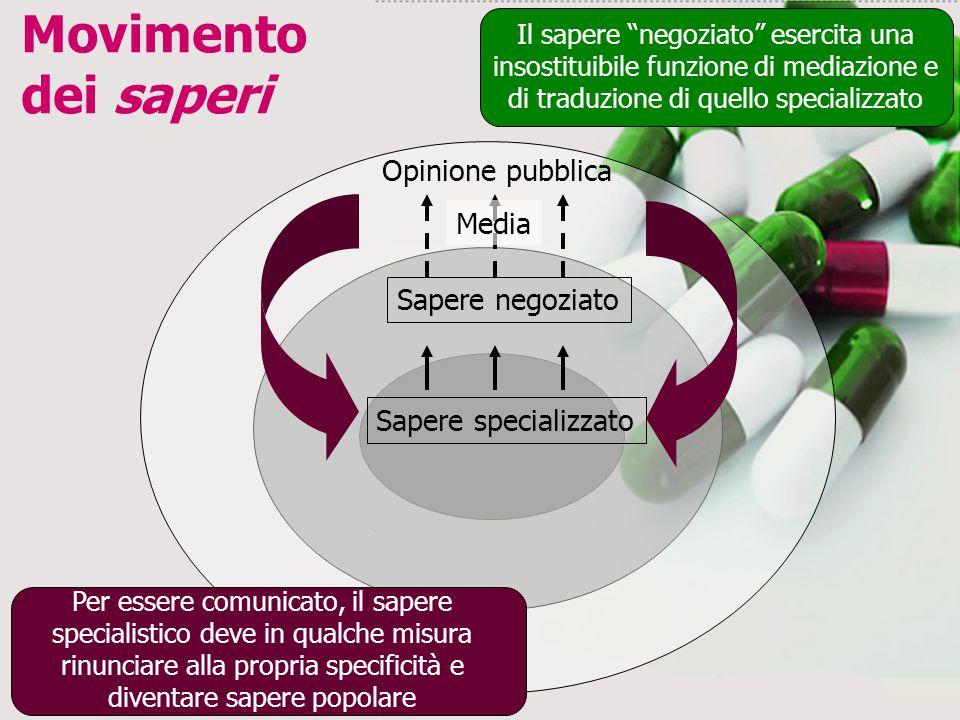 Movimento dei saperi Opinione pubblica Media Sapere negoziato
