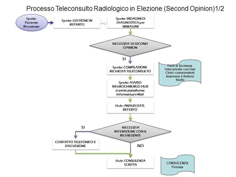 Processo Teleconsulto Radiologico in Elezione (Second Opinion)1/2