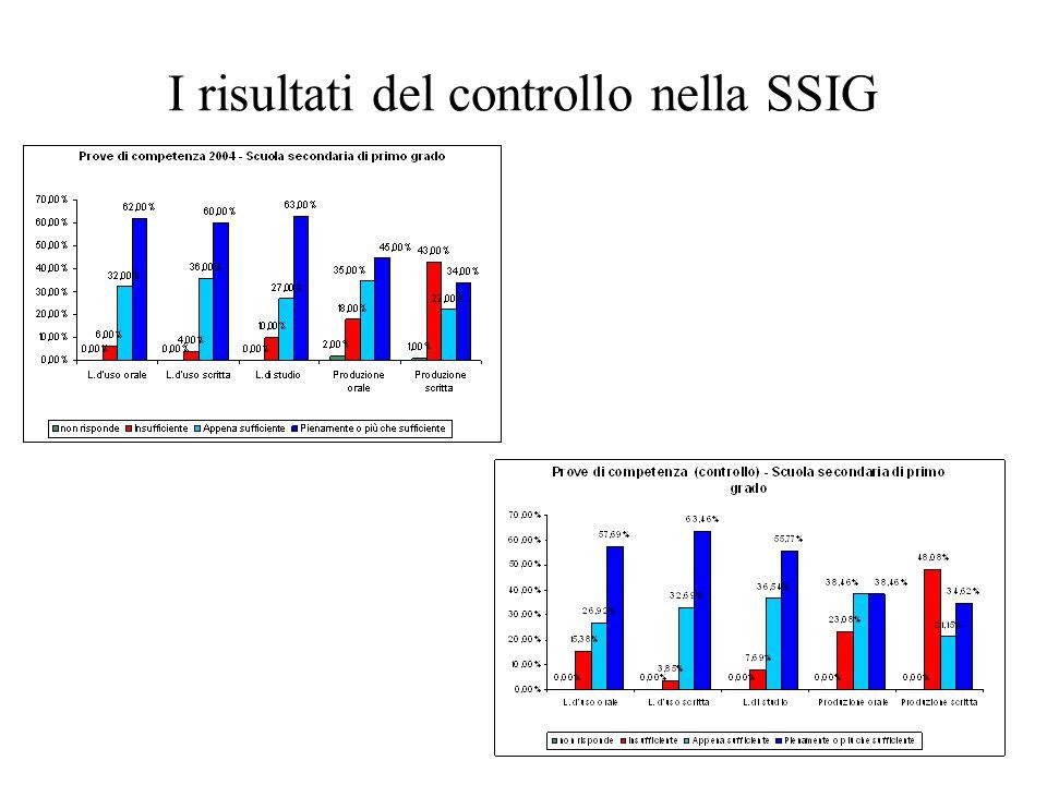 I risultati del controllo nella SSIG