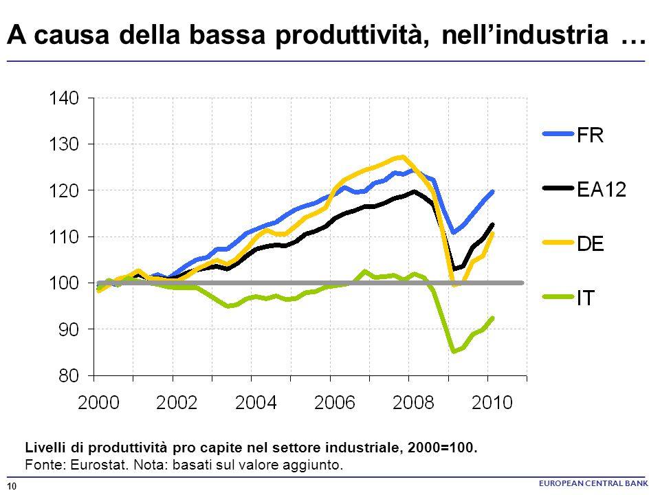 A causa della bassa produttività, nell'industria …