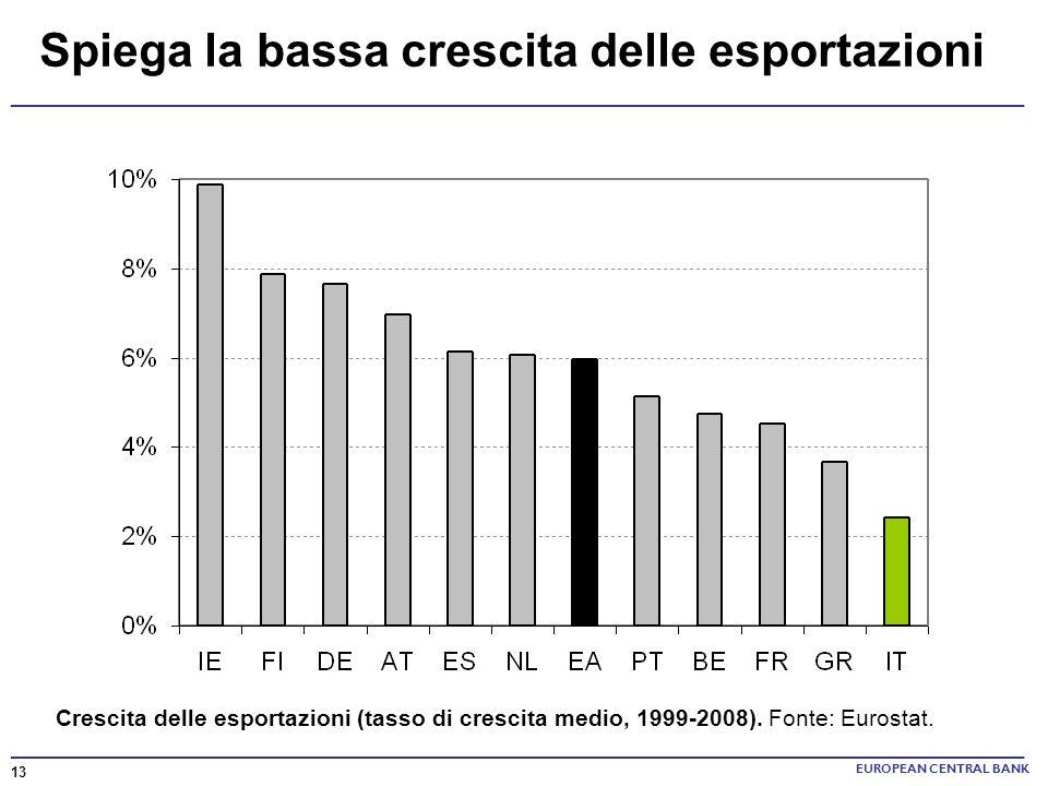 Spiega la bassa crescita delle esportazioni