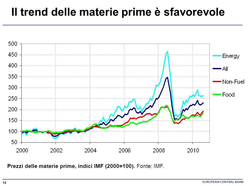 Il trend delle materie prime è sfavorevole