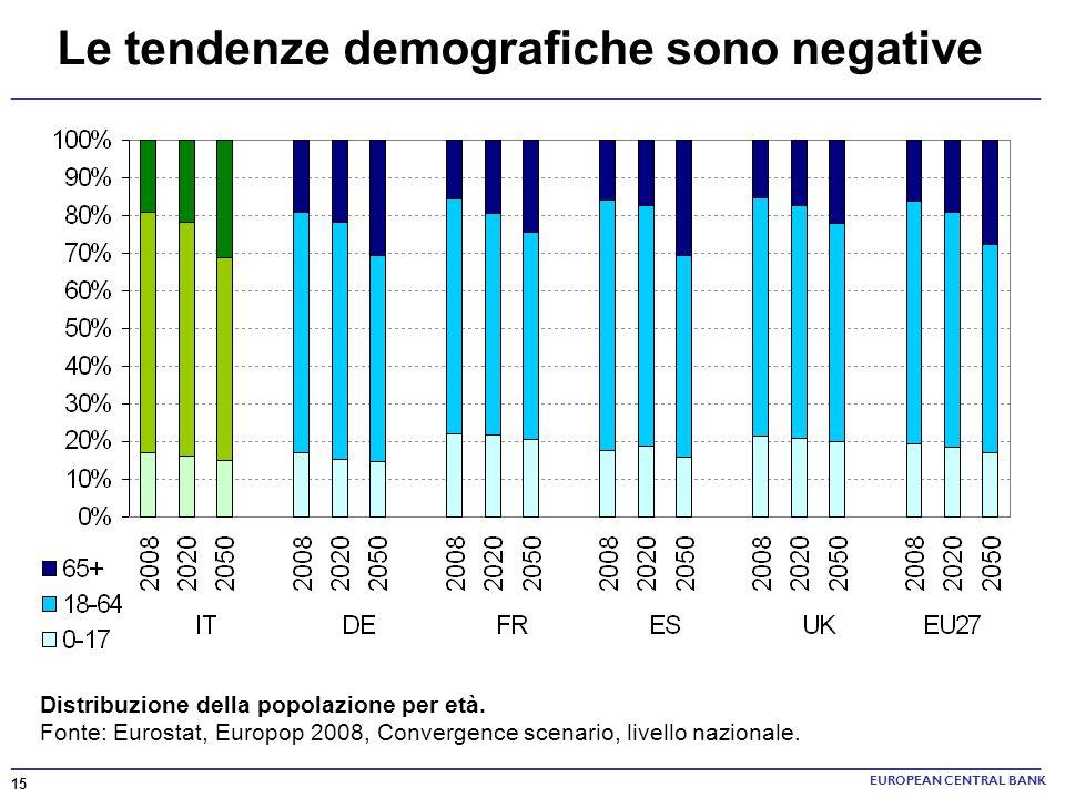 Le tendenze demografiche sono negative