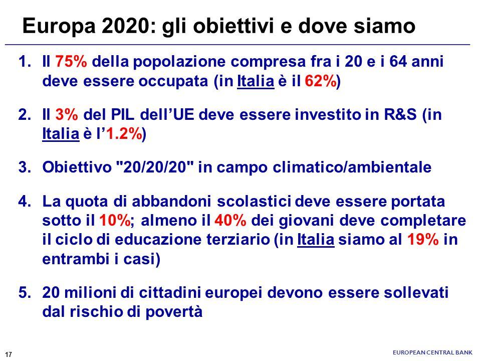 Europa 2020: gli obiettivi e dove siamo