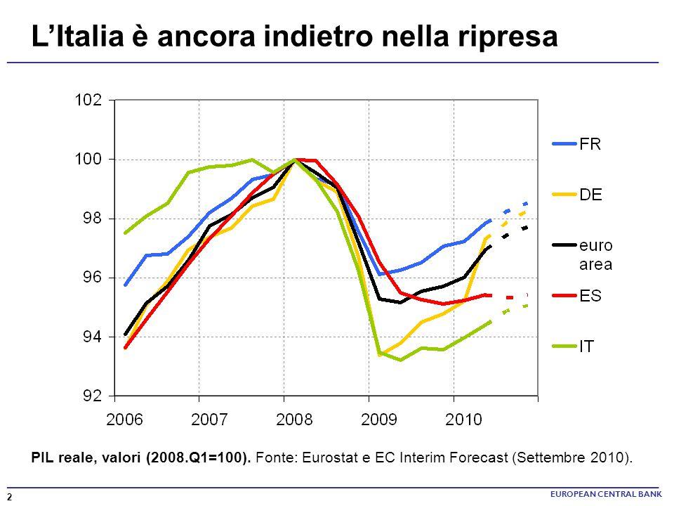 L'Italia è ancora indietro nella ripresa
