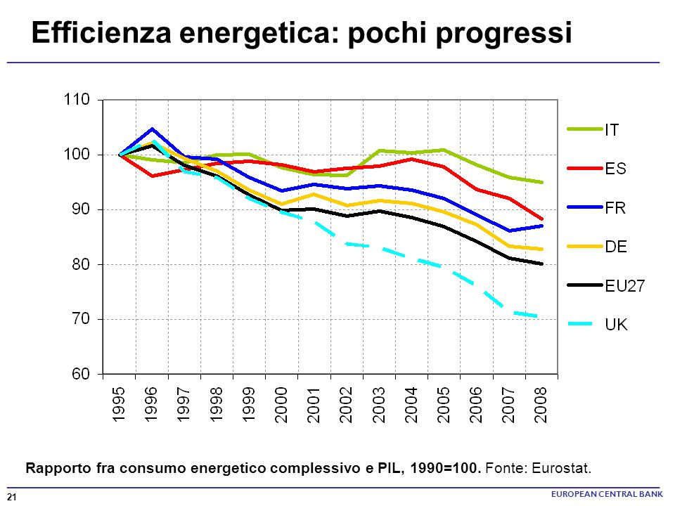 Efficienza energetica: pochi progressi