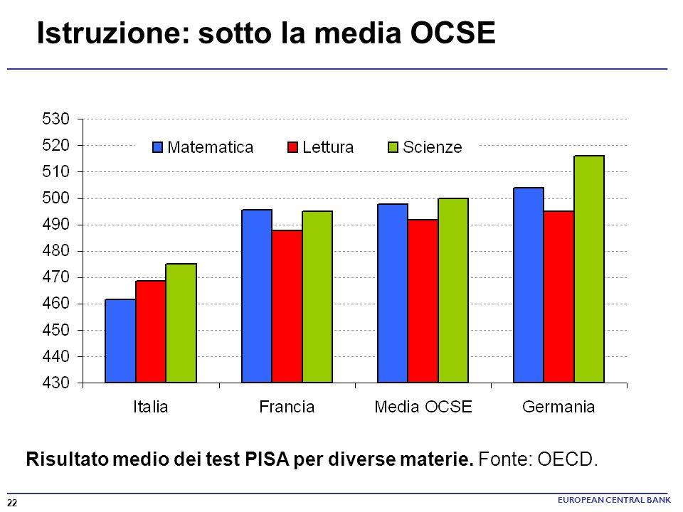 Istruzione: sotto la media OCSE