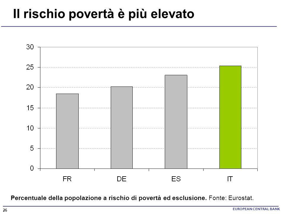 Il rischio povertà è più elevato