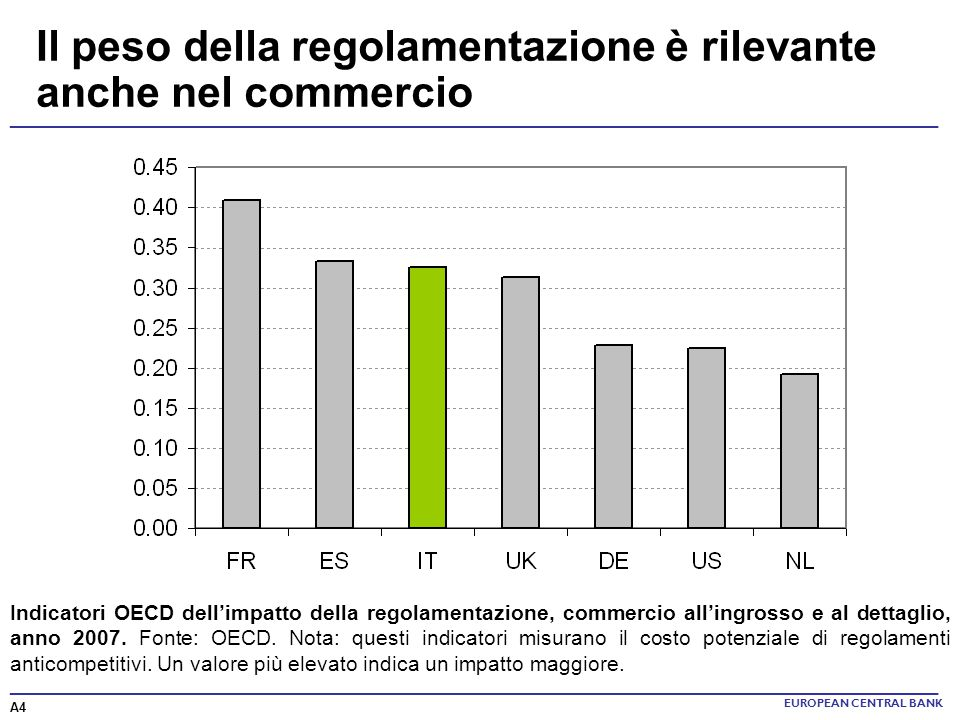 Il peso della regolamentazione è rilevante anche nel commercio
