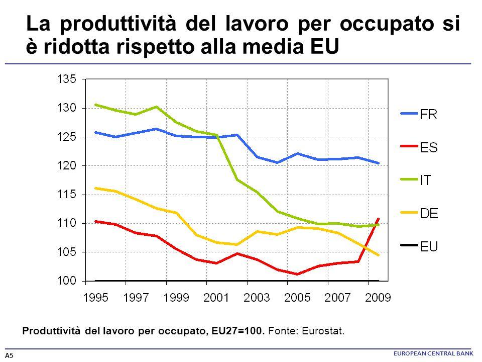 La produttività del lavoro per occupato si è ridotta rispetto alla media EU