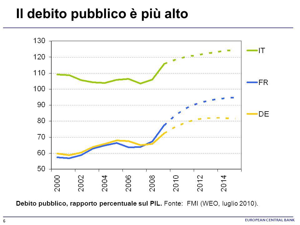 Il debito pubblico è più alto