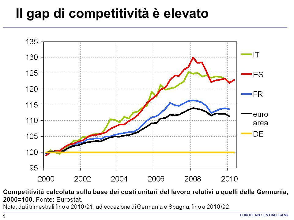 Il gap di competitività è elevato