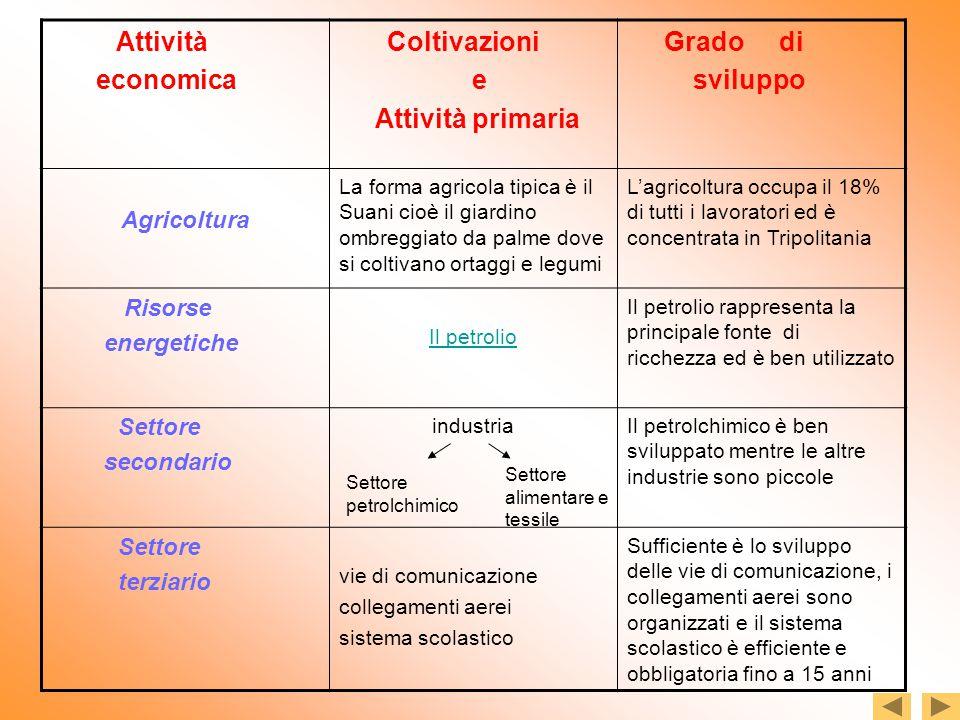 Attività economica e Attività primaria Grado di sviluppo Agricoltura