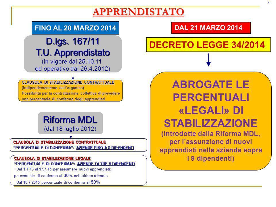 18 APPRENDISTATO. D.lgs. 167/11. T.U. Apprendistato. (in vigore dal 25.10.11. ed operativo dal 26.4.2012)
