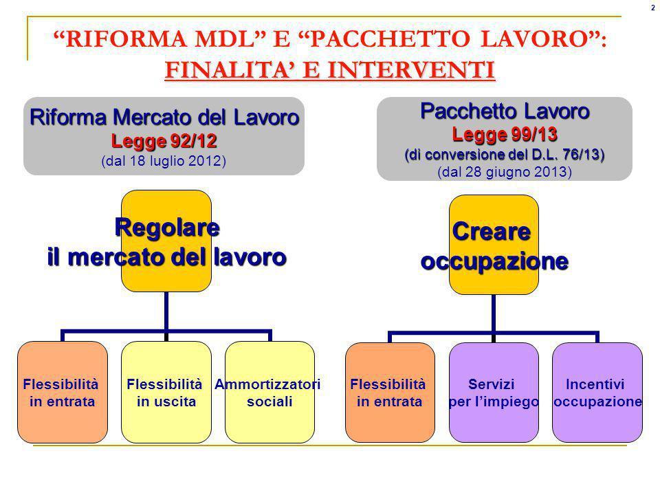 RIFORMA MDL E PACCHETTO LAVORO : FINALITA' E INTERVENTI