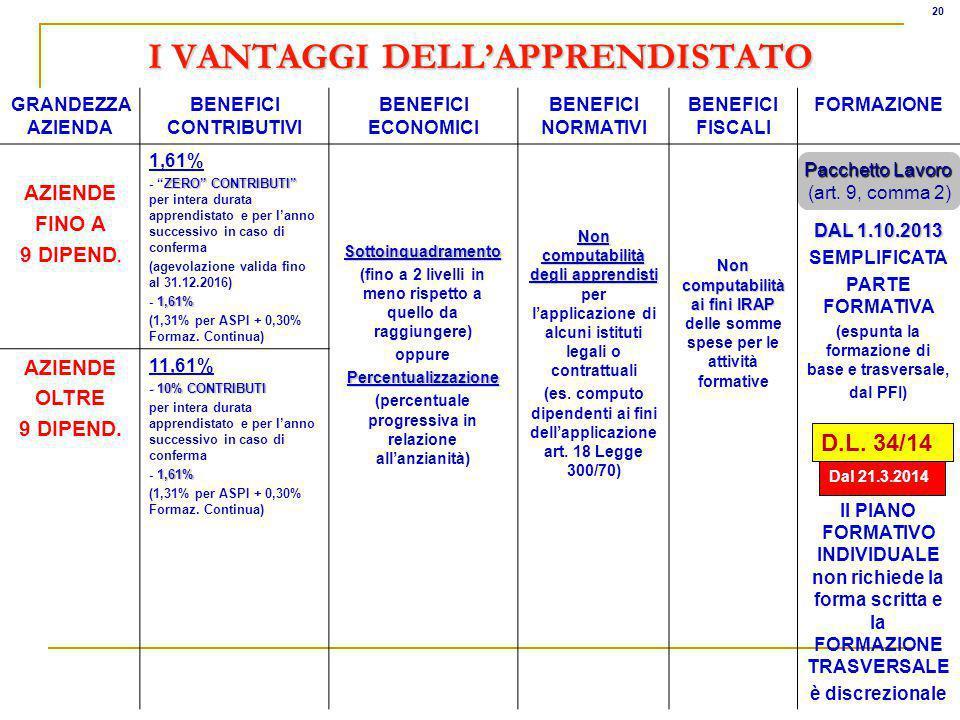 I VANTAGGI DELL'APPRENDISTATO
