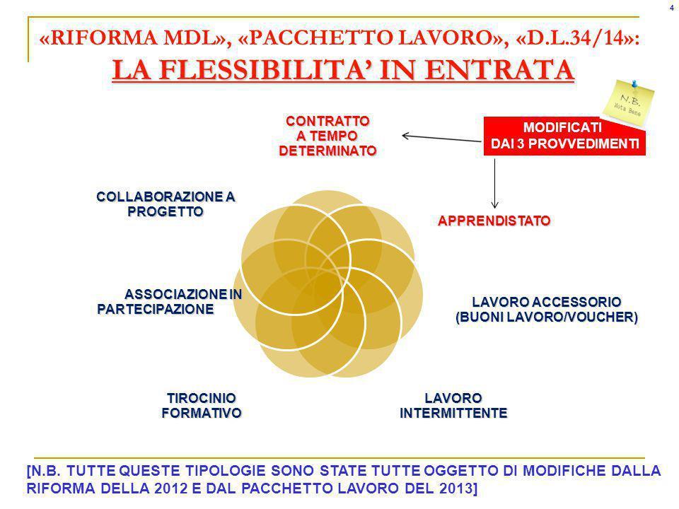 4 «RIFORMA MDL», «PACCHETTO LAVORO», «D.L.34/14»: LA FLESSIBILITA' IN ENTRATA. CONTRATTO. A TEMPO DETERMINATO.