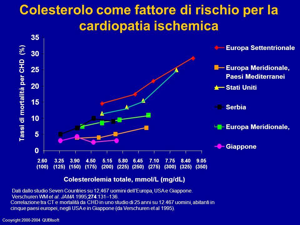 Colesterolo come fattore di rischio per la cardiopatia ischemica