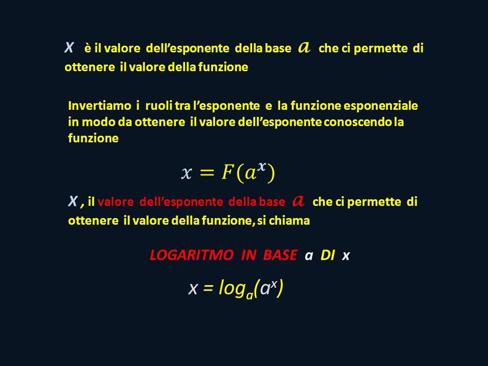 X è il valore dell'esponente della base a che ci permette di ottenere il valore della funzione