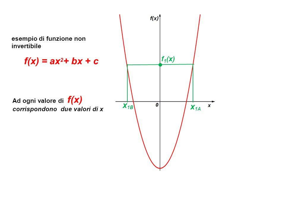 f(x) = ax2+ bx + c x1B x1A f1(x) esempio di funzione non invertibile