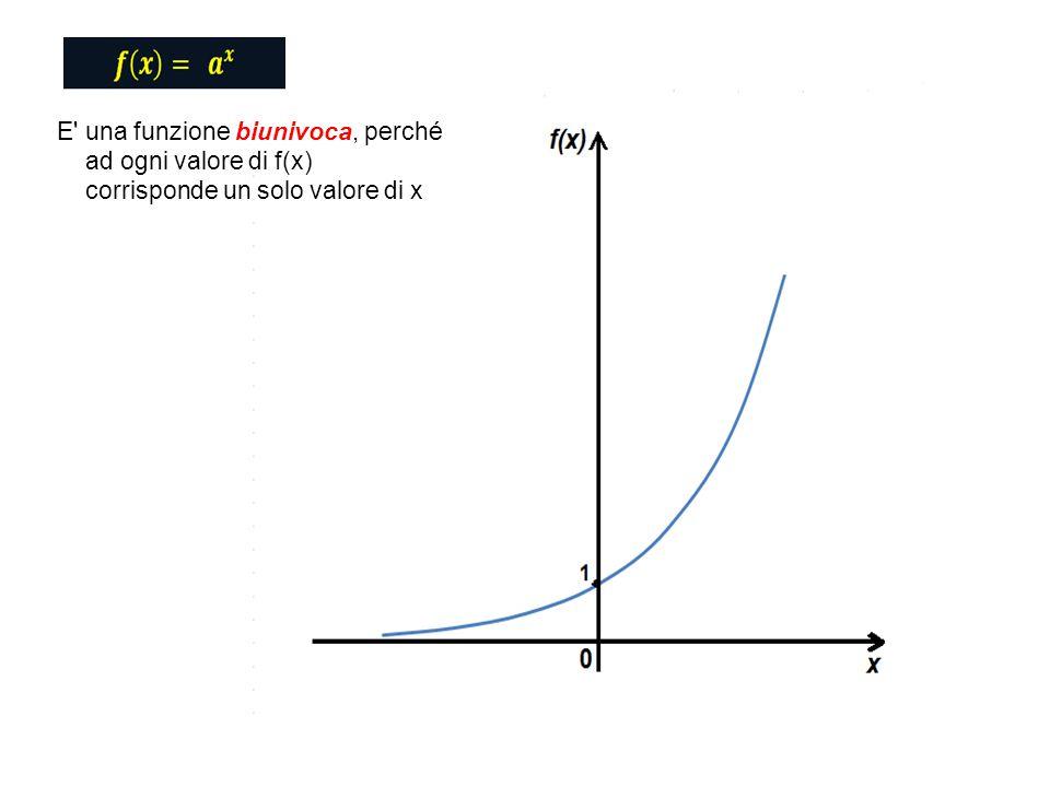 E una funzione biunivoca, perché ad ogni valore di f(x) corrisponde un solo valore di x