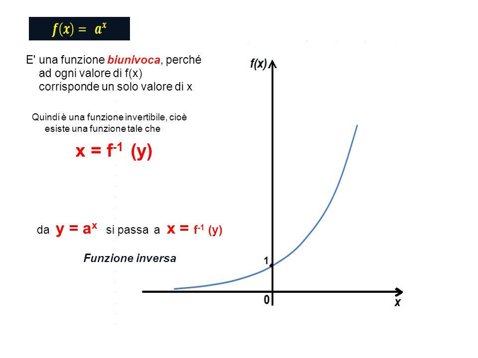 da y = ax si passa a x = f-1 (y)