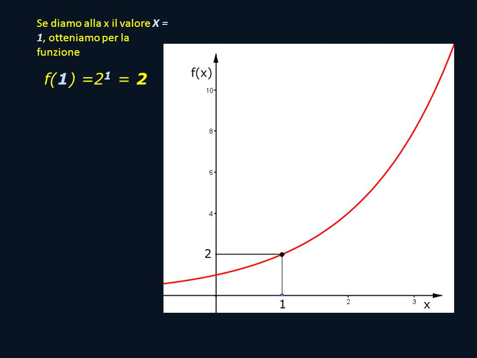 Se diamo alla x il valore X = 1, otteniamo per la funzione