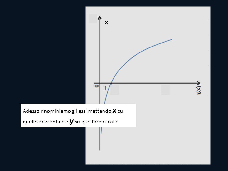 x 1 Adesso rinominiamo gli assi mettendo x su quello orizzontale e y su quello verticale