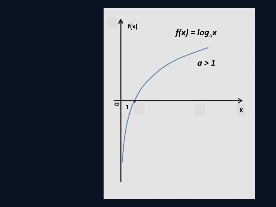 f(x) f(x) = logax a > 1 1 x
