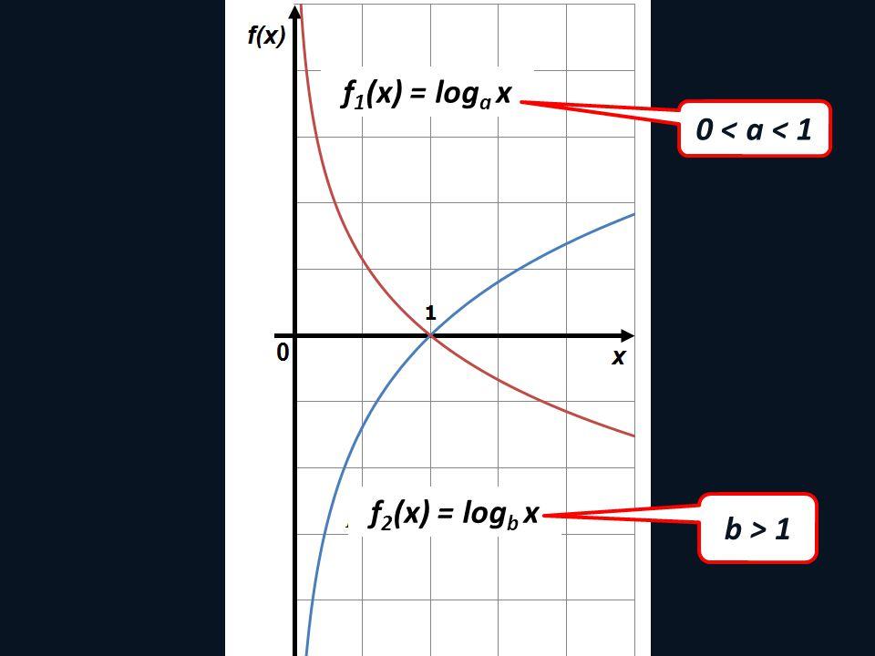 f1(x) = loga x 0 < a < 1 f2(x) = logb x b > 1