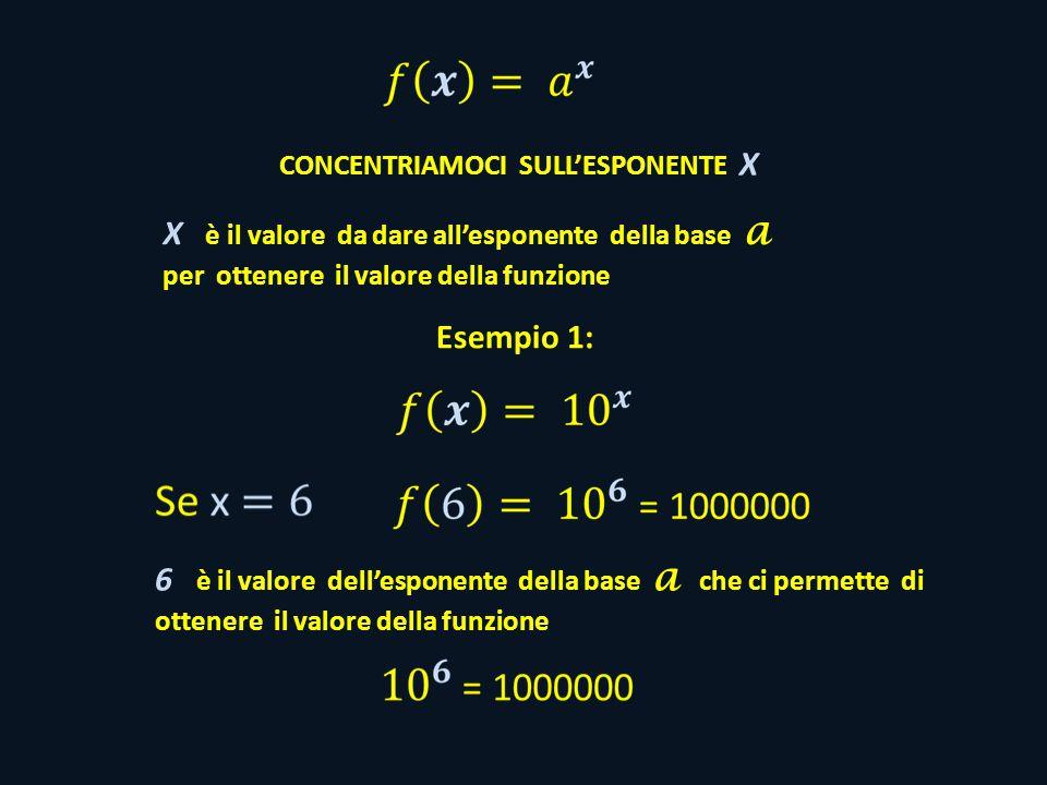 CONCENTRIAMOCI SULL'ESPONENTE X