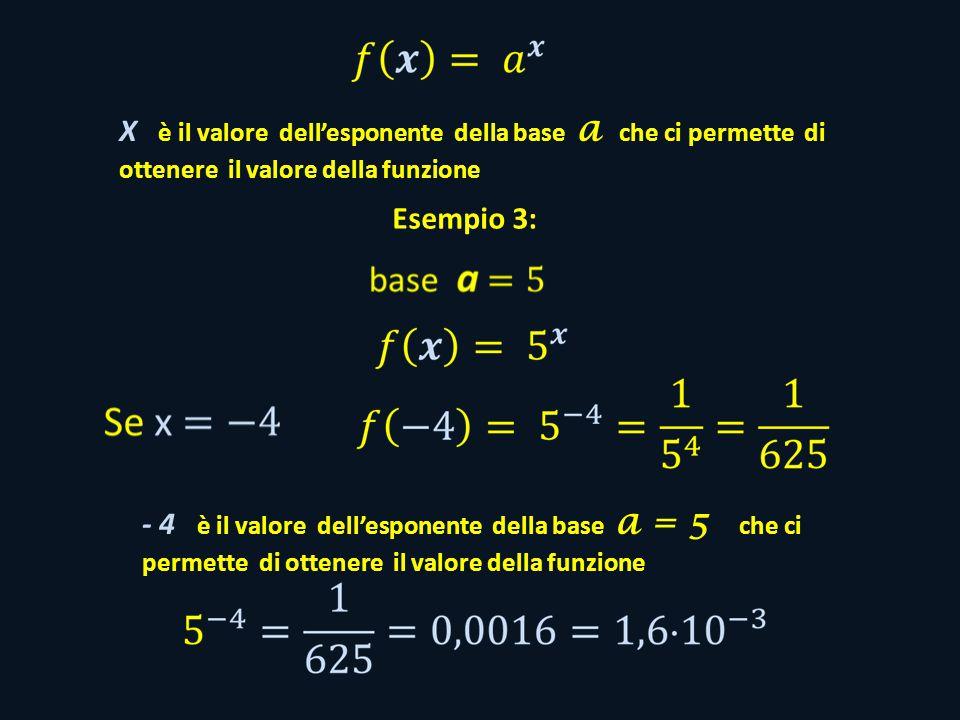 X è il valore dell'esponente della base a che ci permette di ottenere il valore della funzione.