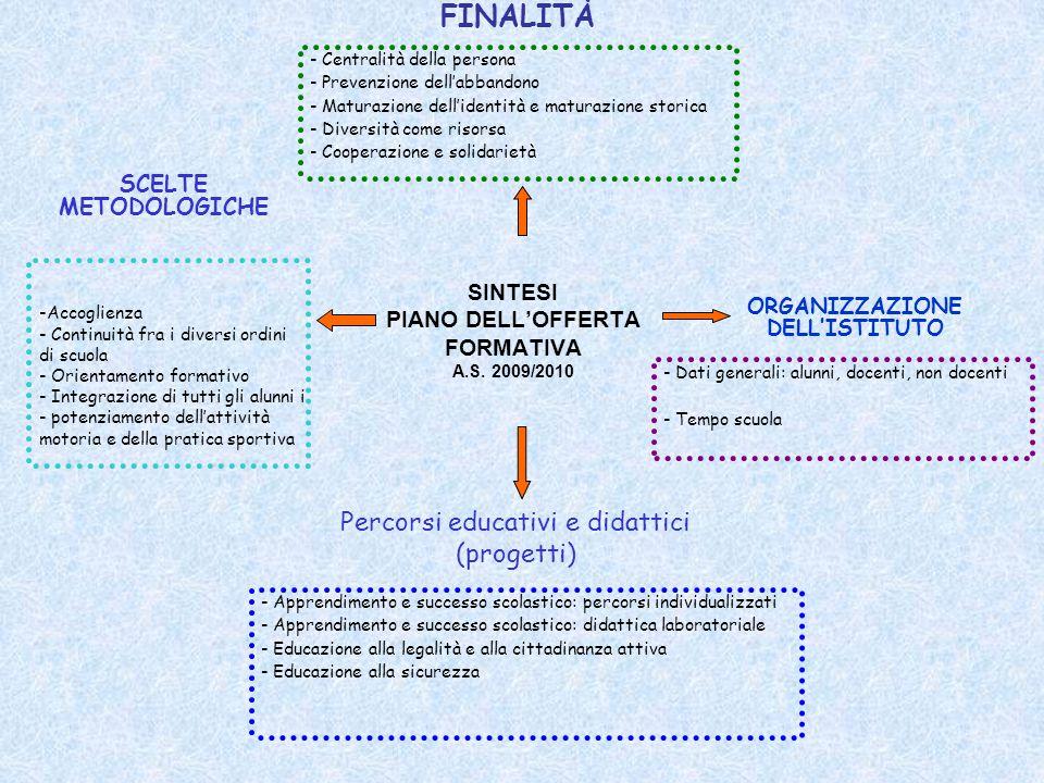 SINTESI PIANO DELL'OFFERTA FORMATIVA A.S. 2009/2010